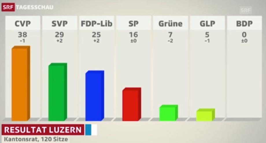 So sieht die Sitzverteilung im Luzerner Kantonsrat aus. Sind CVP und FDP im Grundsatz einverstanden, sieht es für die Regierung schon mal gut aus. (Bild: Printscreen SRF)
