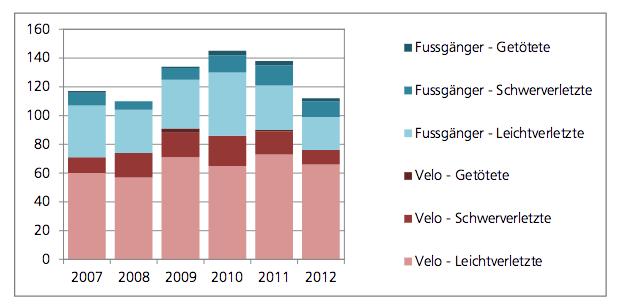 So häufig waren Velofahrerinnen und Fussgänger in der Stadt Luzern Opfer von Unfällen (Grafik: Stadt Luzern).