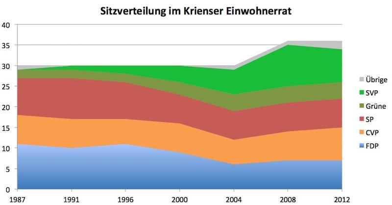 So entwickelte sich die Sitzverteilung im Krienser Einwohnerrat: 2008 wurde dieser auf 36 erweitert, nun wird er wieder auf 30 Sitze begrenzt. Die SVP verlor bei den letzten Einwohnerratswahlen zwei Sitze.