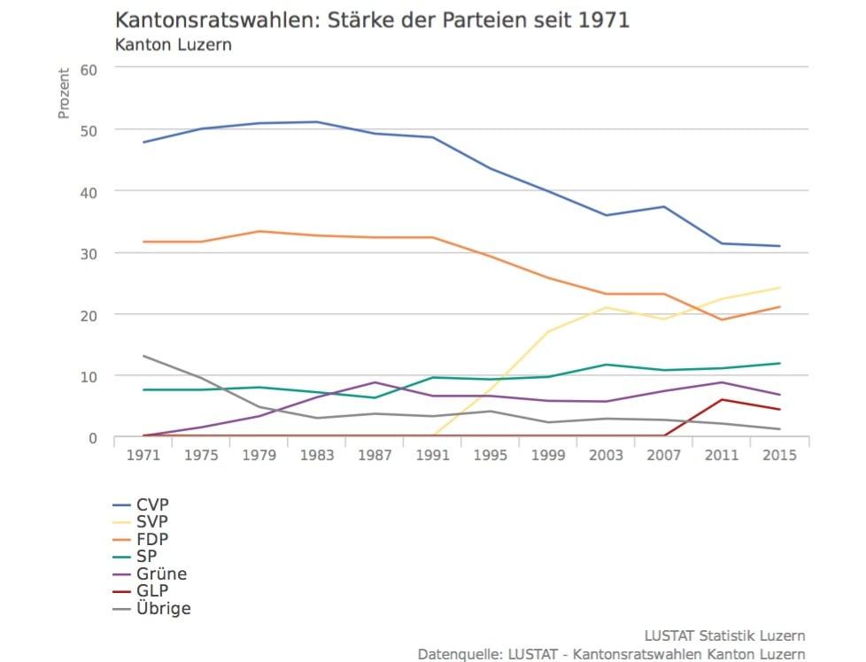 Die GLP trat 2011 zum ersten Mal bei den Kantonsratswahlen an und kam auf einen Wähleranteil von 5,9 Prozent. Bei den Wahlen 2015 sank dieser aber bereits wieder auf 4,3 Prozent.