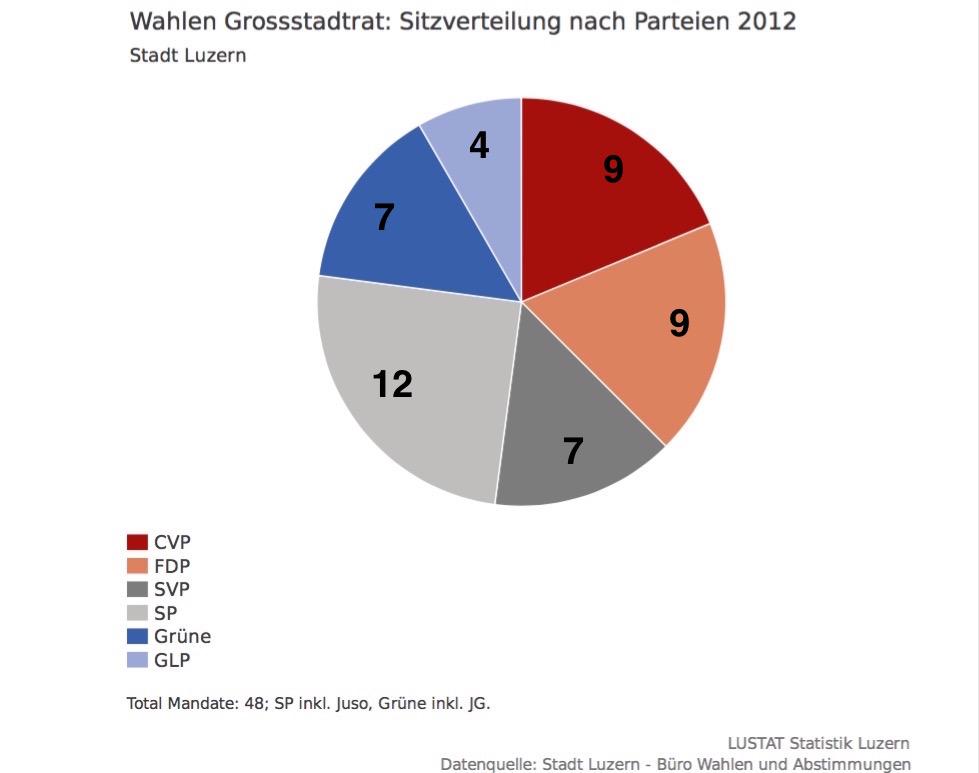 Sechs Parteien befinden sich im Grossstadtrat der Stadt Luzern. Einer davon wird der Einsitz in die Regierung verwehrt bleiben. Trifft es die GLP?
