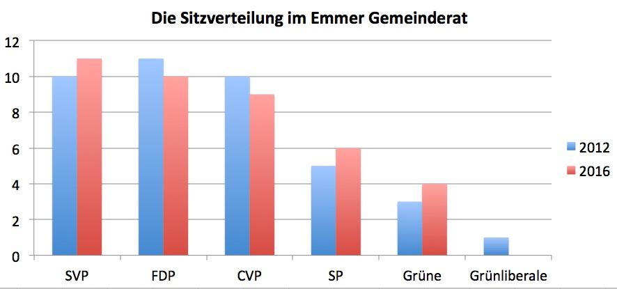 Im Vergleich zu 2012 kam es bei allen Parteien zu Verschiebungen.