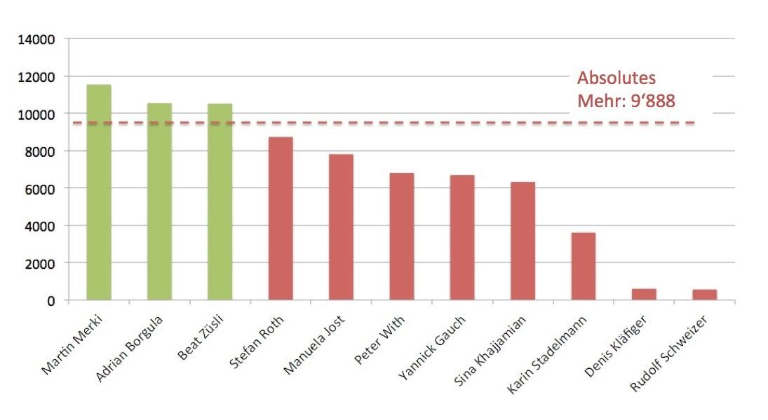 So haben die elf Stadtratskandidaten im ersten Wahlgang vom 1. Mai abgeschnitten.