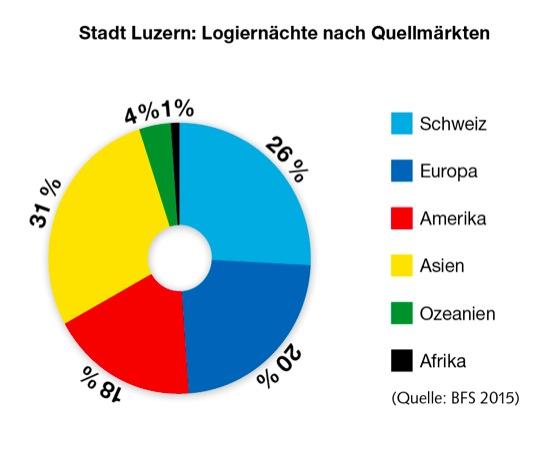 Anteile der Märkte 2015.