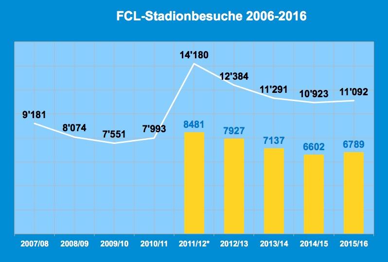 Zuschauerzahlen im Vergleich: zwei Jahre alte Allmend (2007–2009), zwei Jahre Gersag Emmenbrücke (2009–2011) und fünf Jahre Swissporarena. Die obere Linie steht für die offiziellen Zuschauerzahlen. Die gelben Blöcke stehen für die Anzahl Saisonkarten.