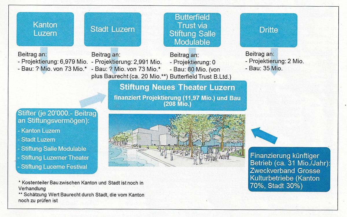Die Grafik zeigt die verschiedenen Beteiligten und ihre Beiträge ans Projekt. (Bild: zvg)