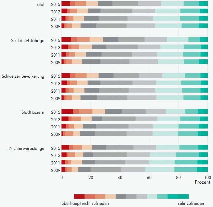Insbesondere Städter und Menschen zwischen 25 und 54 Jahren stehen der Steuerpolitik ablehnend gegenüber. (Quelle: Lustat)