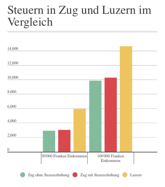 So würde sich die Steuererhöhung im Kanton Zug auf ein steuerbares Einkommen von 50'000 Franken bzw. 100'000 Franken auswirken.