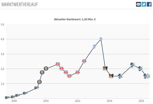 Hier ist der ungefähre Wert von Jakob Jantscher gemäss der Webseite transfermarkt.de zu sehen. Bei Dynamo Moskau betrug Jantschers Wert 4 Millionen. Aktuell beträgt dieser noch 1,5 Millionen. Wobei der FCL ihn sicher für weniger gehen liesse.