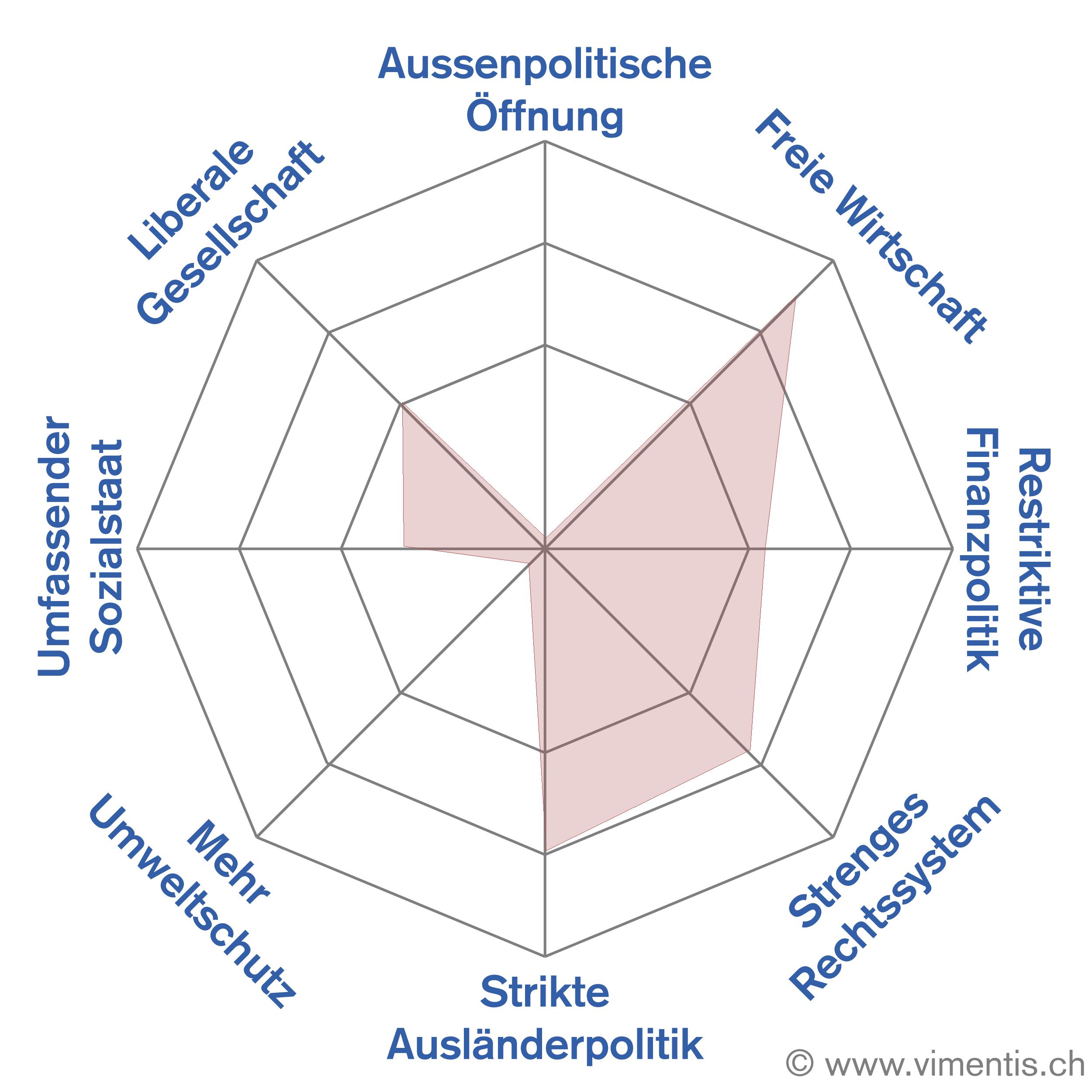 Thomas Schärlis Vimentis-Smartspider: Ganz sicher nicht Öko oder Europa, aber auch kein Finanzhardliner.