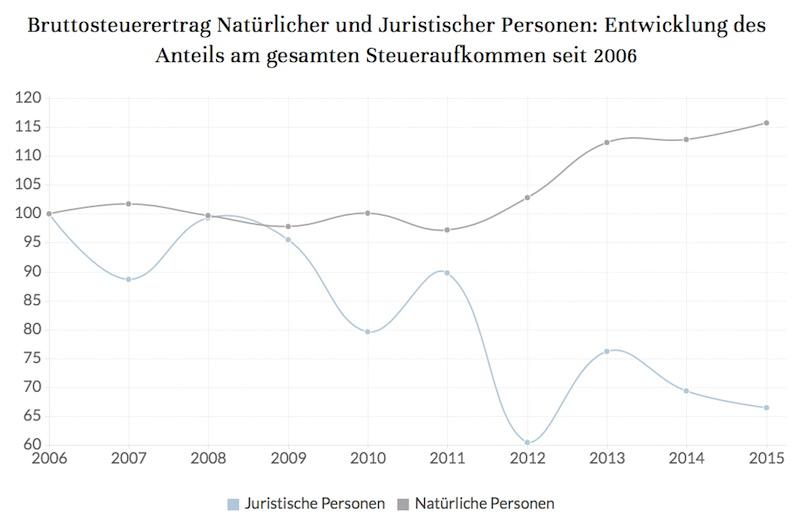 Der Anteil an Unternehmen am gesamten Steuereinkommen im Kanton Luzern ist rückläufig. (Bild: Screenshot Argumentarium Initiativkomitee)