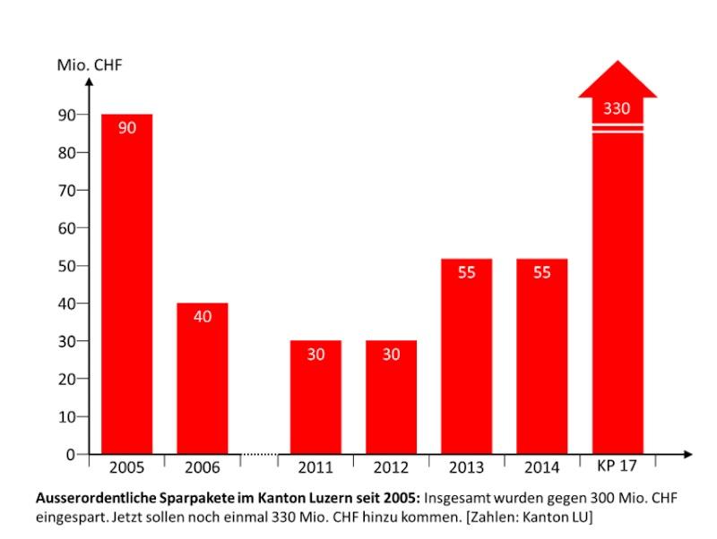 Die Linken kritisieren die ständigen Sparpakete des Kantons Luzern. Das KP17 wird nach Bekanntwerden von massiven NFA-Ausfällen viel grösser als 330 Millionen Franken.