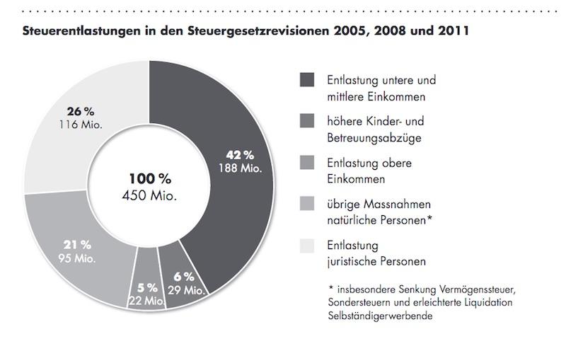 Nicht nur Unternehmen haben in der Vergangenheit von Steuererleichterungen profitiert. (Bild: Abstimmungsbüchlein)