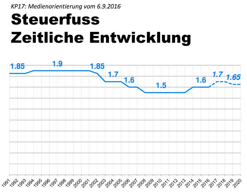 Auf der Grafik ist die zeitliche Entwicklung des Steuerfusses im Kanton Luzern ersichtlich.