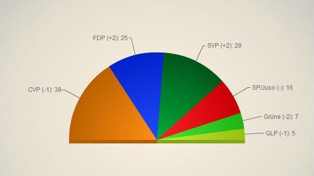Sitzverteilung nach den Kantonsratswahlen 2015 (Grafik: SRF).