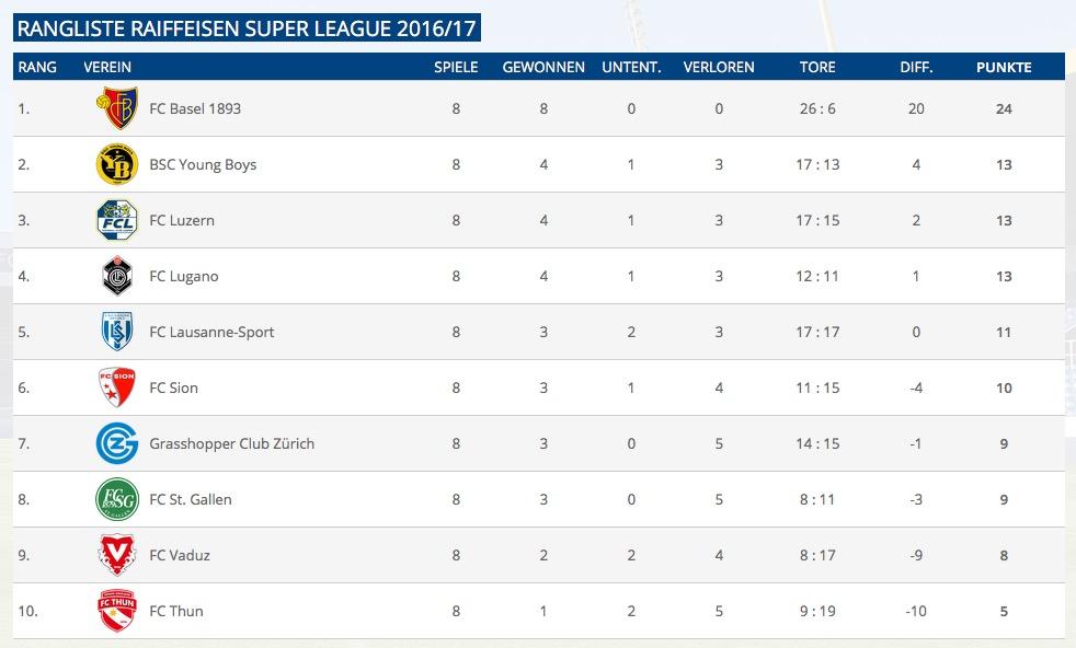 Der FC Basel hat bereits 11 Punkte Vorsprung auf die ersten Verfolger.