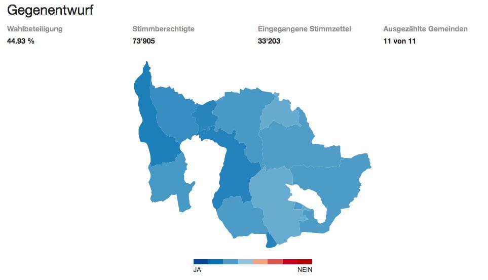 Der Gegenvorschlag kam bei den Zugern indes gut an. In allen elf Gemeinden wurde dieser angenommen. (Quelle: www.zg.ch)
