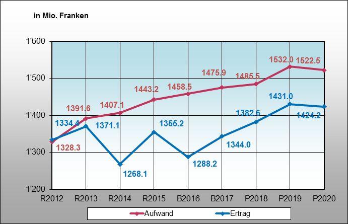 Die Entwicklung von Aufwand und Ertrag im Finanzplan 2017 bis 2020 (die Grafik zeigt die reale Entwicklung seit 2012 und die Prognose für die nächsten Jahre).