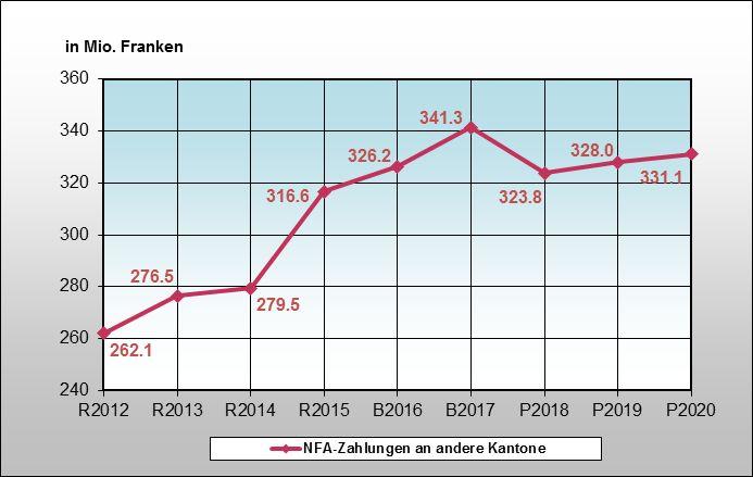 Reizthema Nationaler Finanzausgleich: Die Entwickung der NFA-Zahlungen des Kantons Zug. 2017 dürfte der Beitrag sinken, weil der «Einmaleffekt» nicht mehr wirkt. 2011 zahlte ein Zuger Unternehmen sehr viel Steuern.
