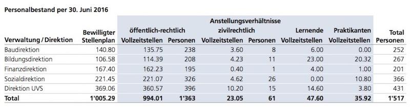So präsentiert sich der Personalbestand der Stadt Luzern per Mitte 2016. Gut 1500 Personen teilen sich 1005 Vollzeitstellen.