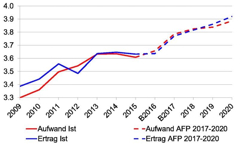Durchgezogene Linien: So haben sich die Ausgaben und Einnahmen des Kantons bislang entwickelt. Gestrichelte Linie: So sollen sich die Ausgaben und Einnahmen künftig entwickeln.