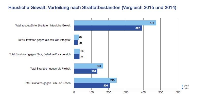 Häusliche Gewalt im Kanton Luzern: Verteilung nach Straftatbeständen. Hellblau = 2014 / dunkelblau = 2015.