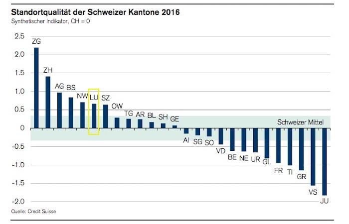 Luzern rangiert auf dem sechsten Platz, was die Standortqualität für Unternehmen betrifft. (Grafik: Credit Suisse)