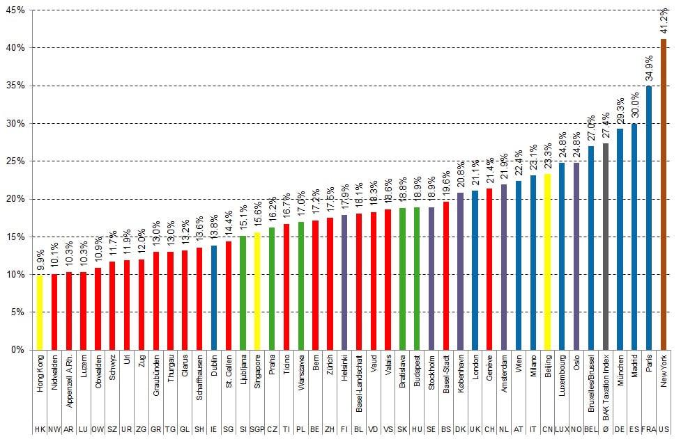 Effektive Steuerbelastung für Unternehmen: In Zug niedrig, in Metropolen oft ganz schön hoch.
