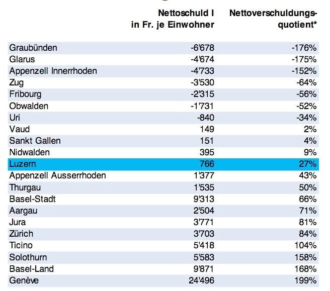 Heute rangiert Luzern schweizweit bezüglich Verschuldung im Mittelfeld. Würde der Kanton durch die neue Regelung mehr Schulden machen, könnte er bis zwei Plätze nach hinten rutschen.