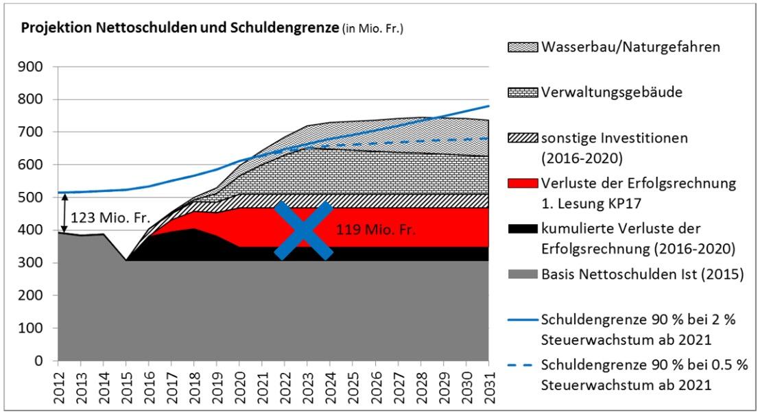 Ausblick auf den AFP 2018-2021. Rot eingezeichnet sind die knapp 120 Millionen, die der Kantonsrat aus dem KP17 gestrichen hat. Damit kann die Schuldengrenze (blaue Linie) nicht eingehalten werden. Projekte wie der Hochwasserschutz oder die Zentralisierung können so nicht finanziert werden.