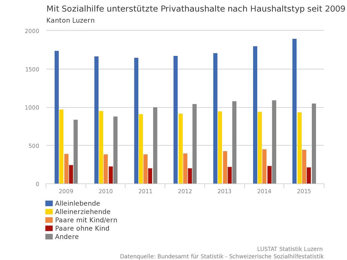 Insbesondere die Zahl der Alleinstehenden und Familien, die Sozialhilfe benötigen, ist gestiegen. (Grafik: Lustat)