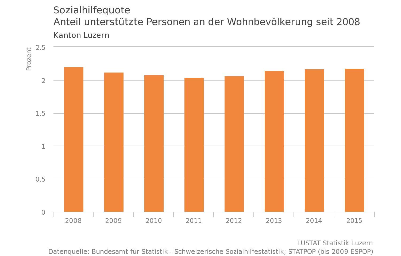 Die Sozialhilfequote im Kanton Luzern ist nach einem leichten Rückgang zuletzt wieder gestiegen. (Grafik: Lustat)