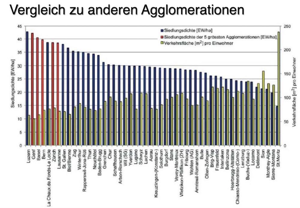 Luzern steht an der Spitze der besiedeltesten Agglomerationen – und hat mit am wenigsten Verkehrsfläche pro Einwohner.