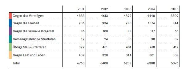 Einblicke in die Kriminalstatistik 2015 des Kantons Zug. Die von 2016 kommt erst im März dieses Jahres.