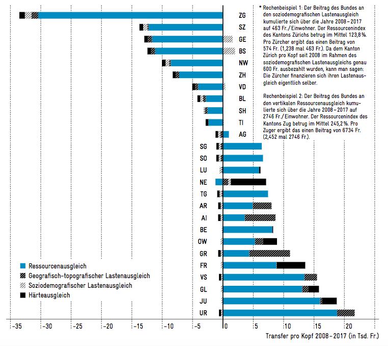 Zuger stehen an der Spitze. Grafik aus der Studie von Avenir Suisse.