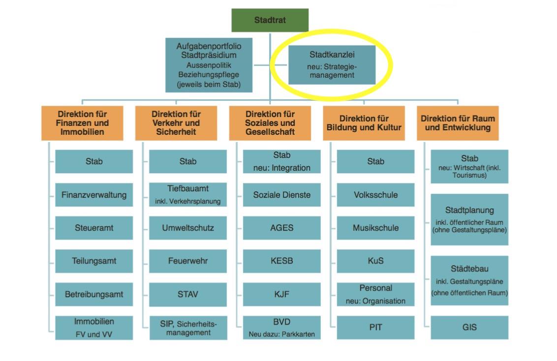 So könnte das Organigramm der Stadtverwaltung neu aussehen. Die Strategiestelle ist der Stadtkanzlei angegliedert. (Grafik: Stadt Luzern)