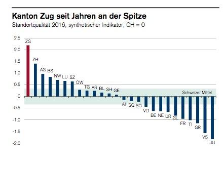 Zug hat die höchste Standortqualität der Schweiz. In der Zentralschweiz folgen die Kantone Nidwalden (5. Platz), Luzern (6.), Schwyz (7.) und Obwalden (8.) Platz. Der Standort Uri ist überhaupt nicht begehrt.