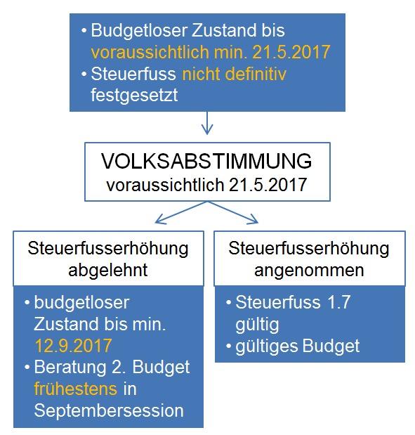 So sieht der zeitliche Fahrplan bezüglich Steuerfusserhöhung aus.