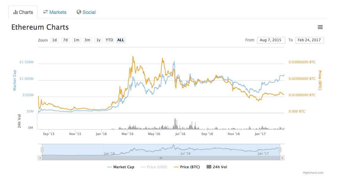 Blaue Kurve: Marktvolumen in Millionen US-Dollar ( Skala links). Orange Kurve: Kurs des Ethers im Verhältnis zum Bitcoin (Skala Rechts).