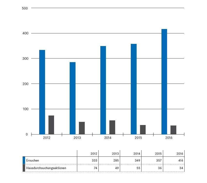 Die nationalen und internationalen Rechts- und Amtshilfe-Ersuchen an den Kanton Zug sind 2016 erneut angestiegen.