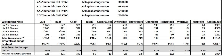 Laut dieser in der politischen Beratung präsentierten Grafik gibt es 14'155 preisgünstige Wohnungen im Kanton Zug (Stand 2013). Rund 1800 wurden mit dem kantonalen Wohnraumförderungsgesetz gefördert.