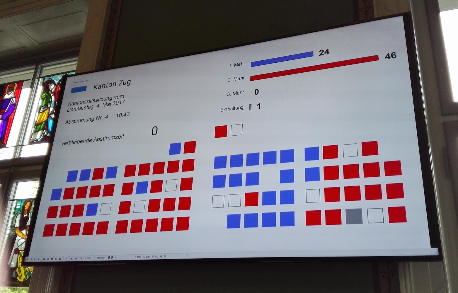 FDP und Teile der SVP (blau) waren für eine Abschreibungspraxis, die der Regierung mehr Spielraum gelassen und den Spardruck vermindert hätte. Sie waren in der Minderheit.