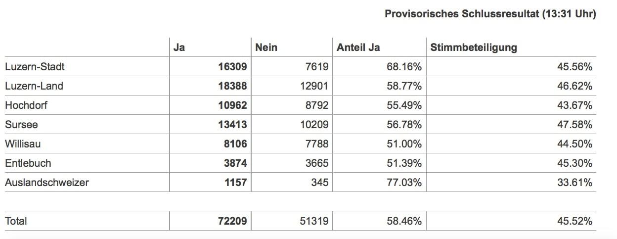 Die urbaneren Gebiete im Kanton Luzern sagten deutlicher Ja zum Energiegesetz als Kleingemeinden an der Peripherie.