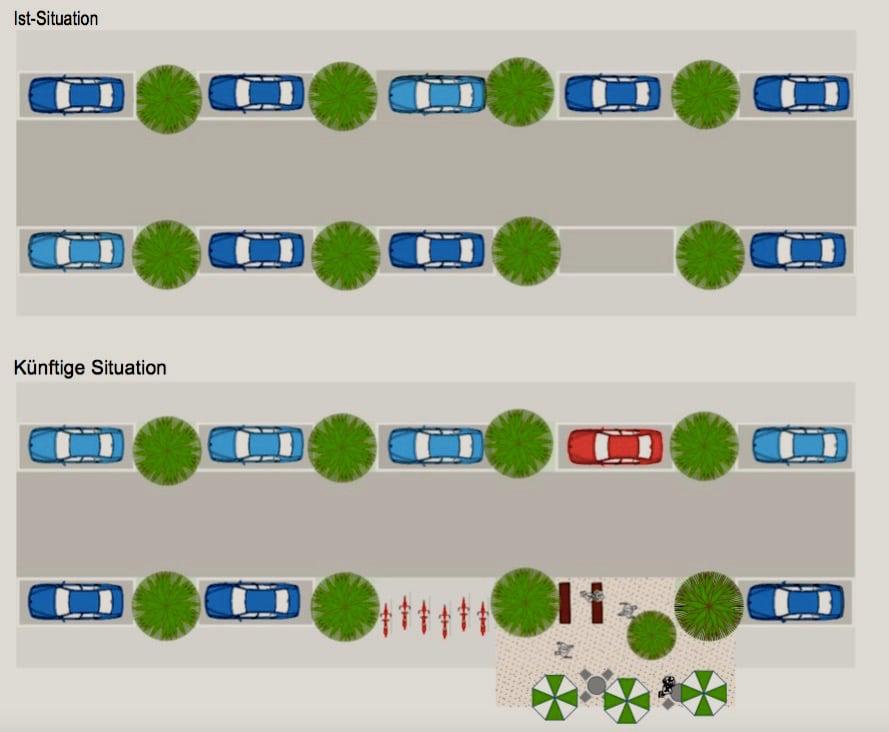 So stellen sich das die Planer vor: Statt Parkplätze auch mal ein Café, Velos oder ein Mobility-Auto.