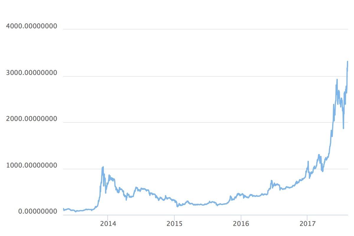 Bitcoin-Kurs in Franken. Die Schwankungen und die Wertsteigerung locken Spekulanten an.