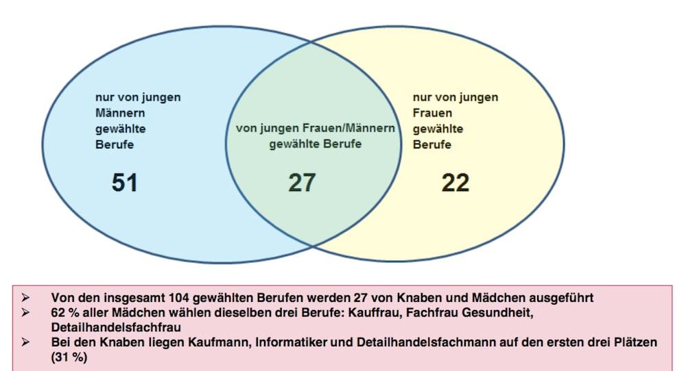 Die Verteilung der Berufe – KV und Detailhanel sind bei beiden Geschlechtern beliebt.