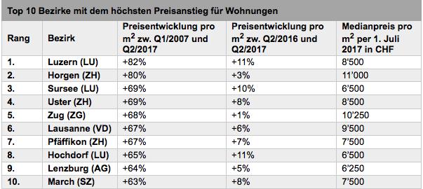Die Auswertung von Comparis und der ETH Zürich.
