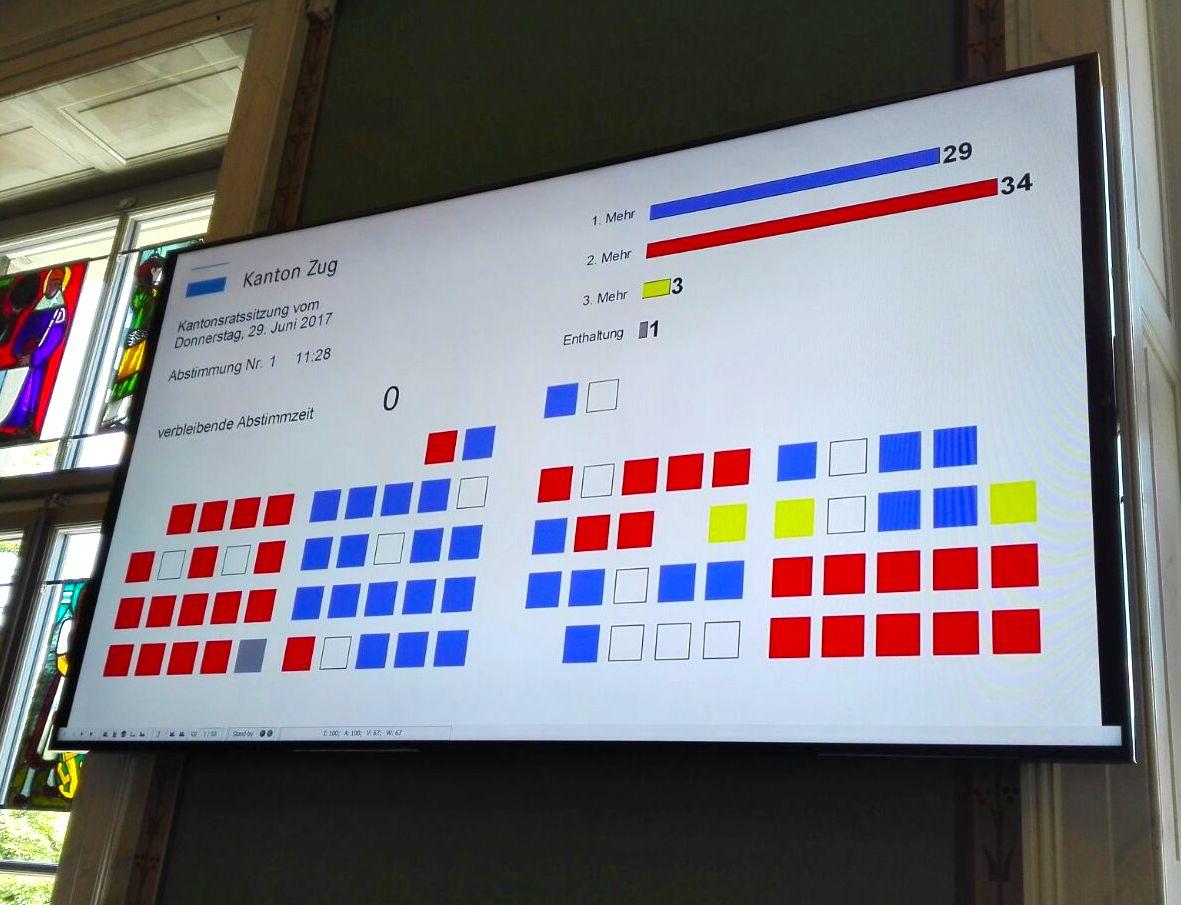 Verweigerten die Abnahme der Rechnung: SVP (links), Alternative (recht unten), sowie die Mehrheit der Grünliberalen. SP und FDP waren gespalten, die CVP wollte sie durchwinken.