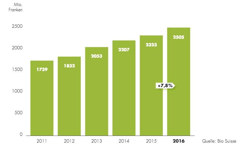 Der Biomarkt in der Schweiz boomt: Seine Entwicklung ab 2011 in Millionen Franken. 2016 betrug das Wachstum 7,8 Prozent.