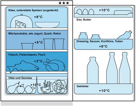 So sollte man den Kühlschrank einräumen, sagt Kantonschemiker Silvio Arpagaus.